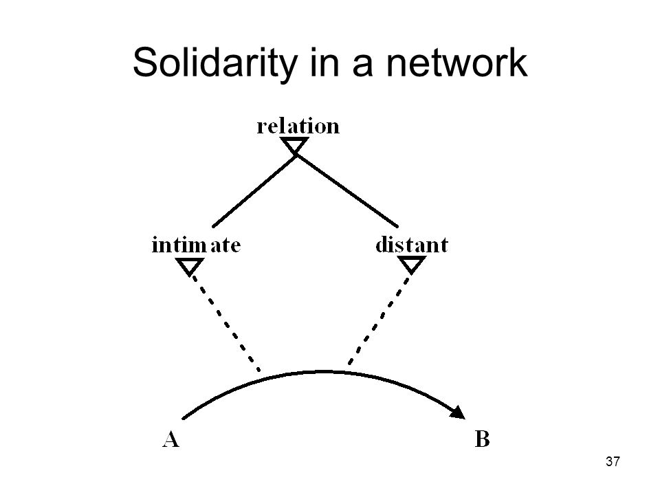 37 Solidarity in a network