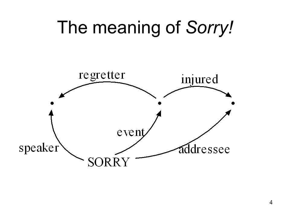 4 The meaning of Sorry!