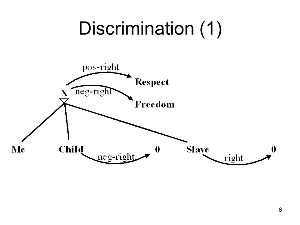 6 Discrimination (1)