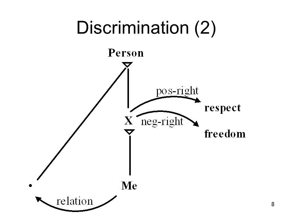 8 Discrimination (2)