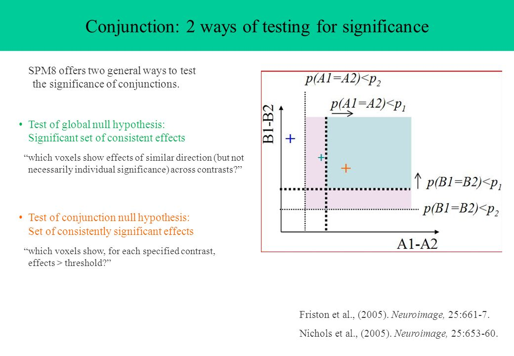 SPM8 offers two general ways to test the significance of conjunctions. Test of global null hypothesis: Significant set of consistent effects which vox