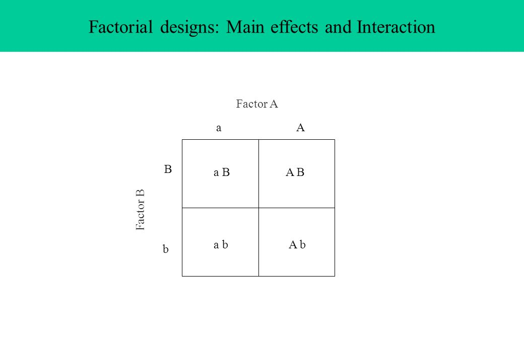 Factorial designs: Main effects and Interaction Factor A Factor B b B aA a b a B A B A b