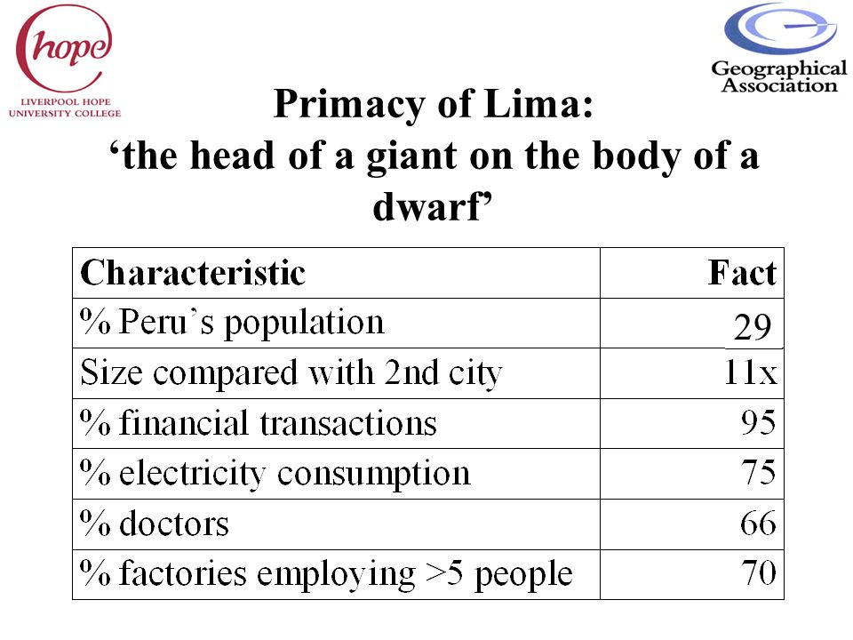 Primacy of Lima: the head of a giant on the body of a dwarf 29