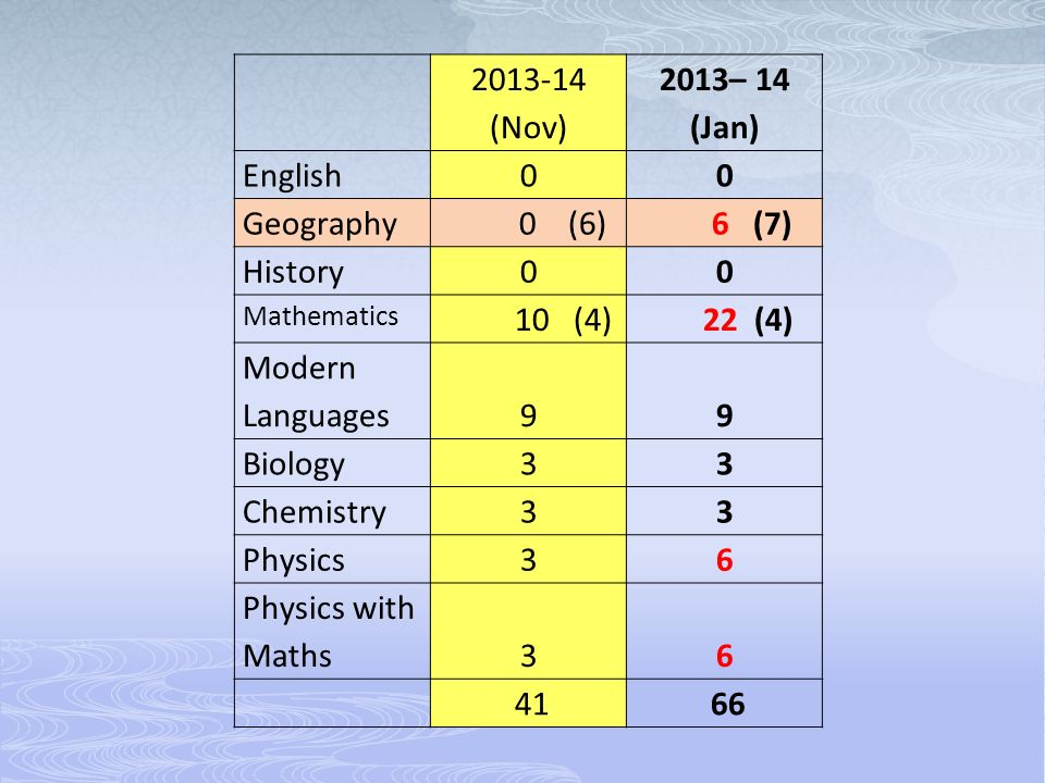 (Nov) 2013– 14 (Jan) English00 Geography 0 (6) 6 (7) History00 Mathematics 10 (4) 22 (4) Modern Languages99 Biology33 Chemistry33 Physics36 Physics with Maths