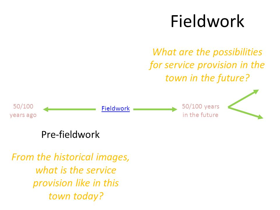 Fieldwork What are the possibilities for service provision in the town in the future.