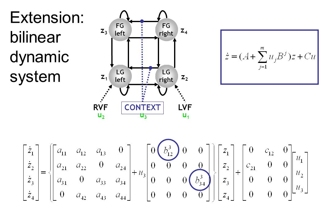 Extension: bilinear dynamic system LG left LG right RVFLVF FG right FG left z1z1 z2z2 z4z4 z3z3 u2u2 u1u1 CONTEXT u3u3