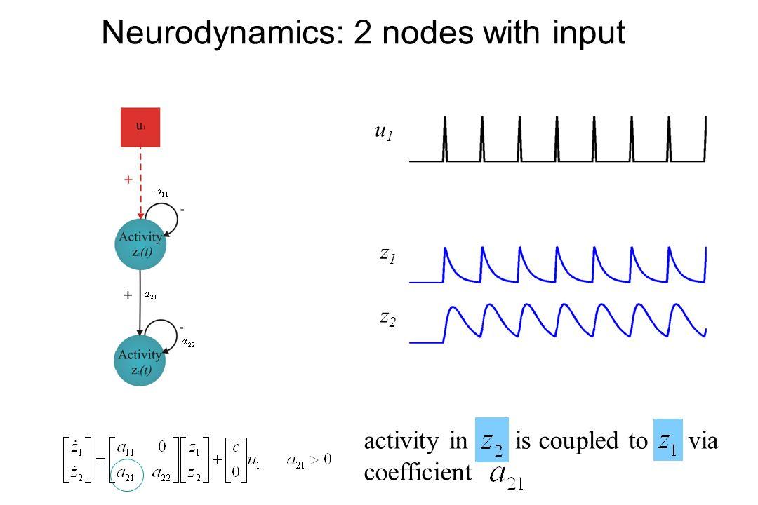 Neurodynamics: 2 nodes with input u2u2 u1u1 z1z1 z2z2 activity in is coupled to via coefficient