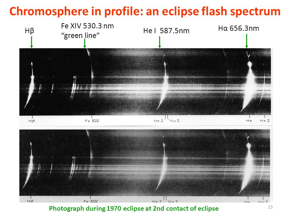 Chromosphere in profile: an eclipse flash spectrum Photograph during 1970 eclipse at 2nd contact of eclipse Hα 656.3nm HβHβ Fe XIV 530.3 nm green line