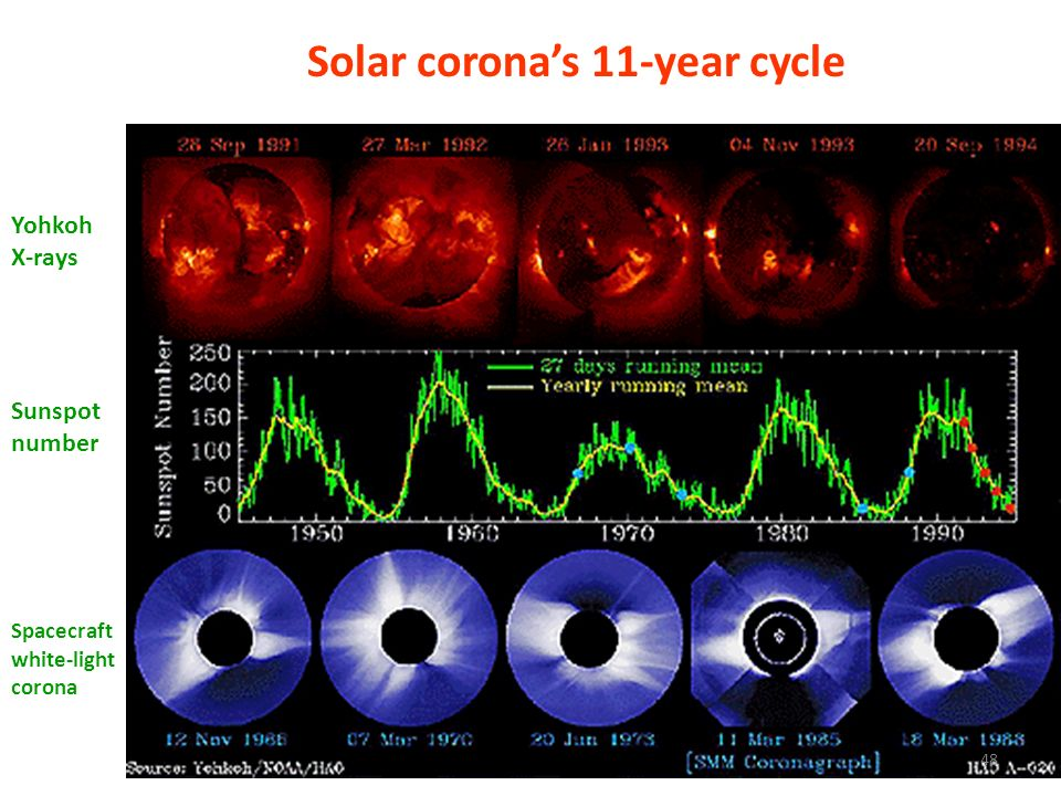 Solar coronas 11-year cycle Yohkoh X-rays Sunspot number Spacecraft white-light corona 48