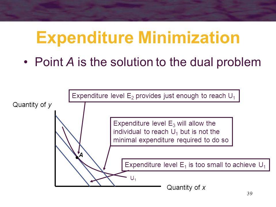 39 Expenditure level E 2 provides just enough to reach U 1 Expenditure Minimization Quantity of x Quantity of y U1U1 Expenditure level E 1 is too smal