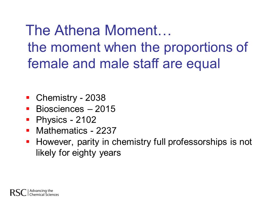 The Athena Moment… Chemistry Biosciences – 2015 Physics Mathematics However, parity in chemistry full professorships is not likely for eighty years the moment when the proportions of female and male staff are equal