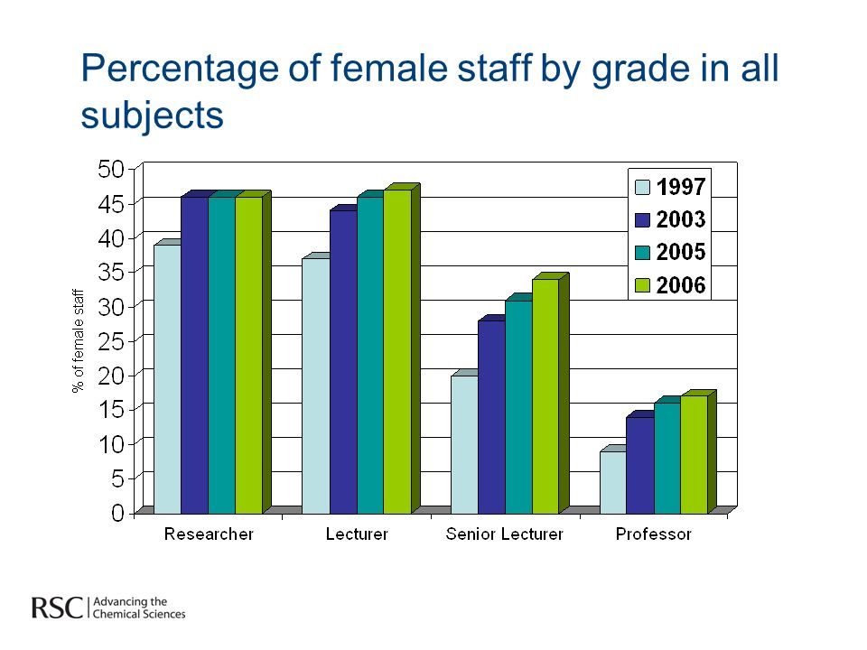 Percentage of female staff by grade in all subjects