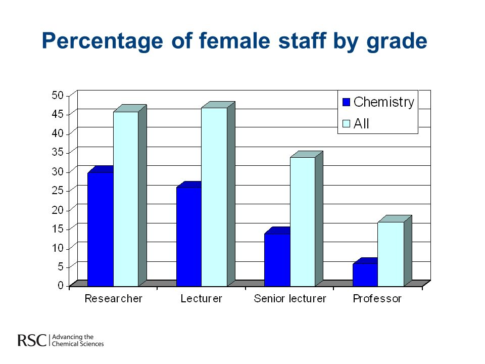 Percentage of female staff by grade