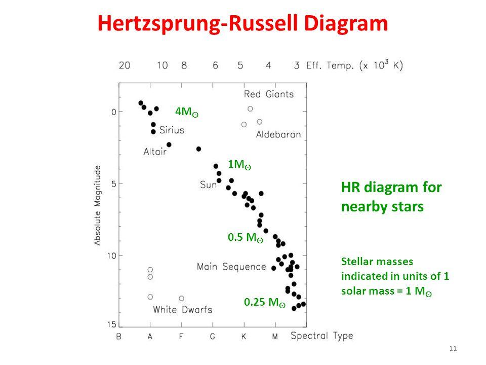 Hertzsprung-Russell Diagram HR diagram for nearby stars 11 4M ʘ 1M ʘ 0.25 M ʘ 0.5 M ʘ Stellar masses indicated in units of 1 solar mass = 1 M ʘ