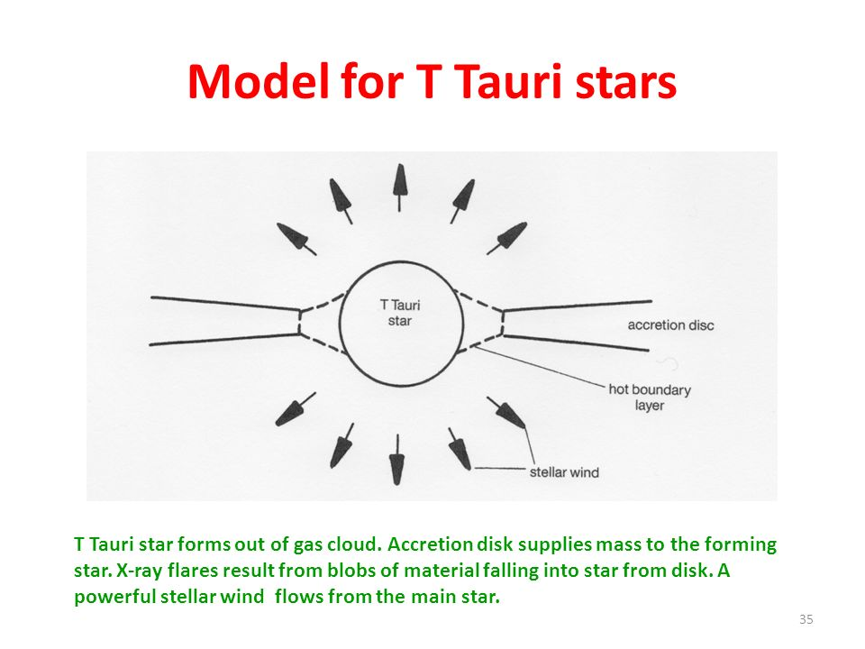 Model for T Tauri stars 35 T Tauri star forms out of gas cloud. Accretion disk supplies mass to the forming star. X-ray flares result from blobs of ma