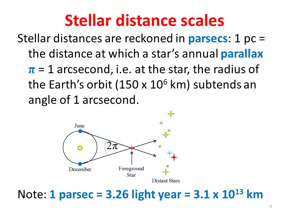 Stellar distance scales Stellar distances are reckoned in parsecs: 1 pc = the distance at which a stars annual parallax π = 1 arcsecond, i.e. at the s