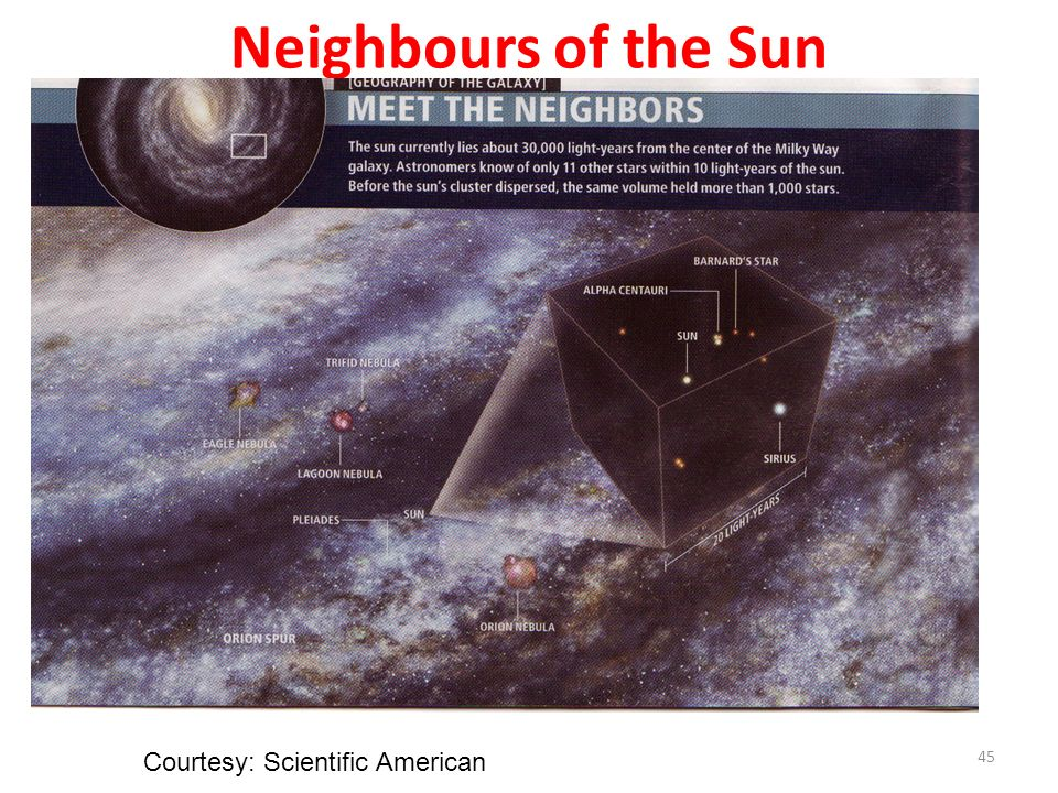 Neighbours of the Sun 45 Courtesy: Scientific American