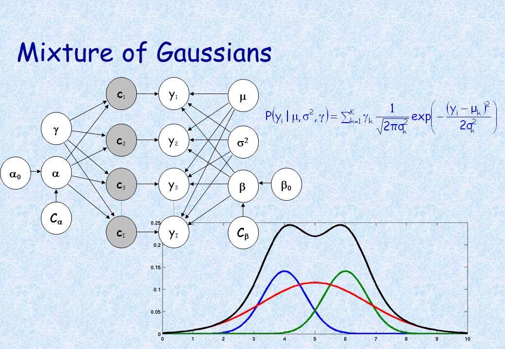 Mixture of Gaussians y1y1 c1c1 y2y2 y3y3 c2c2 c3c3 C C yIyI cIcI