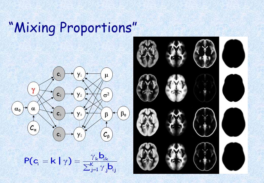 Mixing Proportions y1y1 c1c1 y2y2 y3y3 c2c2 c3c3 C C yIyI cIcI