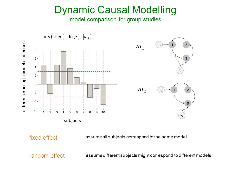 m1m1 m2m2 differences in log- model evidences subjects fixed effect random effect assume all subjects correspond to the same model assume different subjects might correspond to different models Dynamic Causal Modelling model comparison for group studies