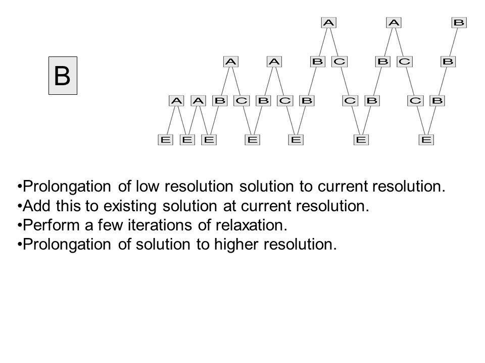 B Prolongation of low resolution solution to current resolution. Add this to existing solution at current resolution. Perform a few iterations of rela