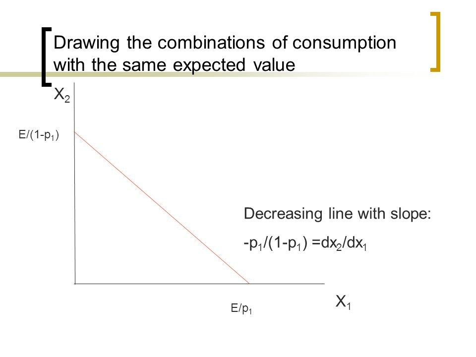 Drawing the combinations of consumption with the same expected value X1X1 X2X2 E/(1-p 1 ) E/p 1 Decreasing line with slope: -p 1 /(1-p 1 ) =dx 2 /dx 1