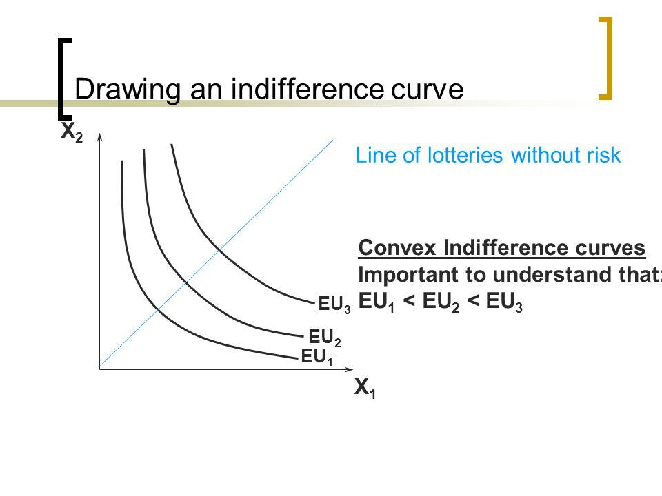 Drawing an indifference curve X2X2 X1X1 EU 1 EU 2 EU 3 Convex Indifference curves Important to understand that: EU 1 < EU 2 < EU 3 Line of lotteries w