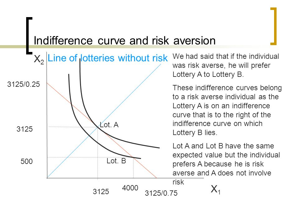 Indifference curve and risk aversion X1X1 X2X2 3125/0.25 3125/0.75 Line of lotteries without risk 3125 4000 500 Lot. A Lot. B We had said that if the