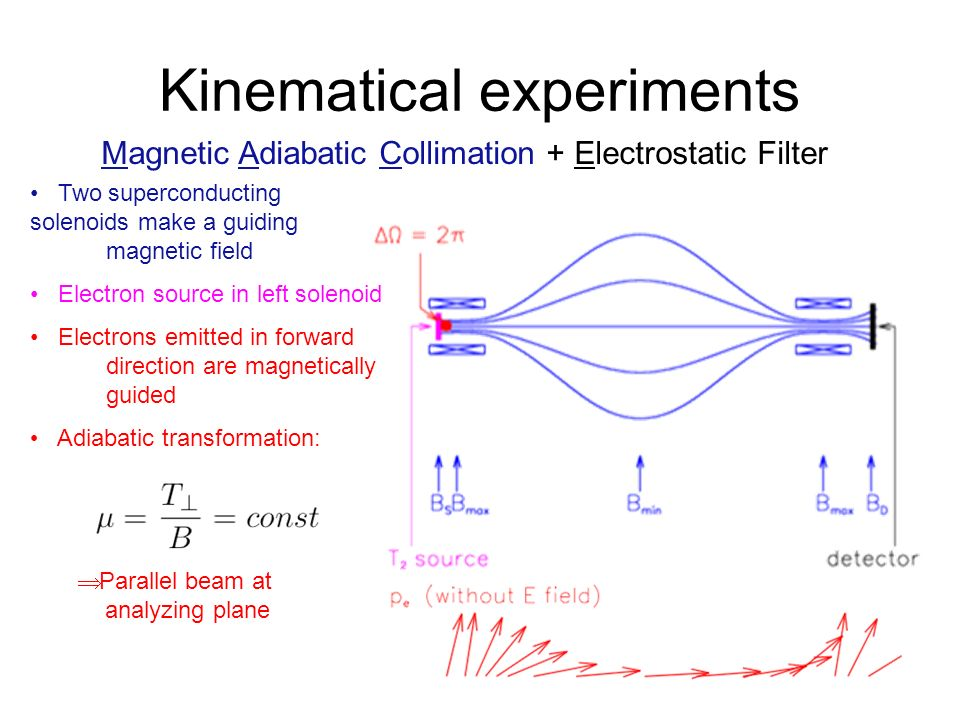 Double beta decay primer Kinematical experiments Parallel beam at analyzing plane Magnetic Adiabatic Collimation + Electrostatic Filter Two superconducting solenoids make a guiding magnetic field Electron source in left solenoid Electrons emitted in forward direction are magnetically guided Adiabatic transformation: