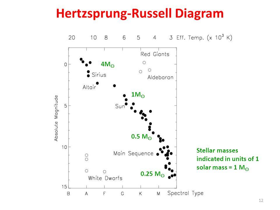 Hertzsprung-Russell Diagram 12 4M ʘ 1M ʘ 0.25 M ʘ 0.5 M ʘ Stellar masses indicated in units of 1 solar mass = 1 M ʘ