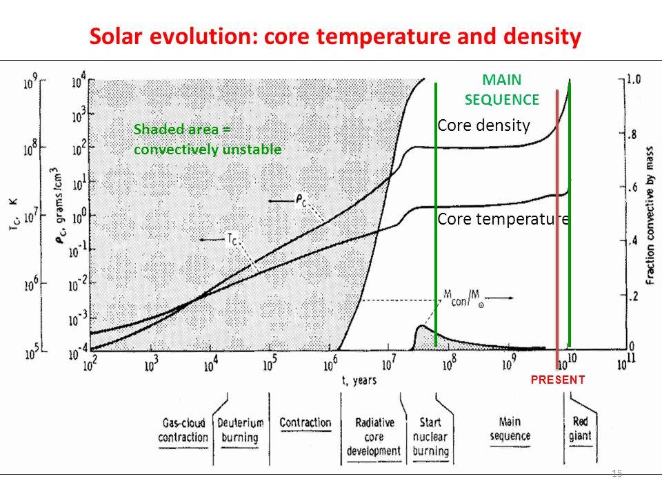 Core temperature Core density Solar evolution: core temperature and density Shaded area = convectively unstable 15 MAIN SEQUENCE PRESENT