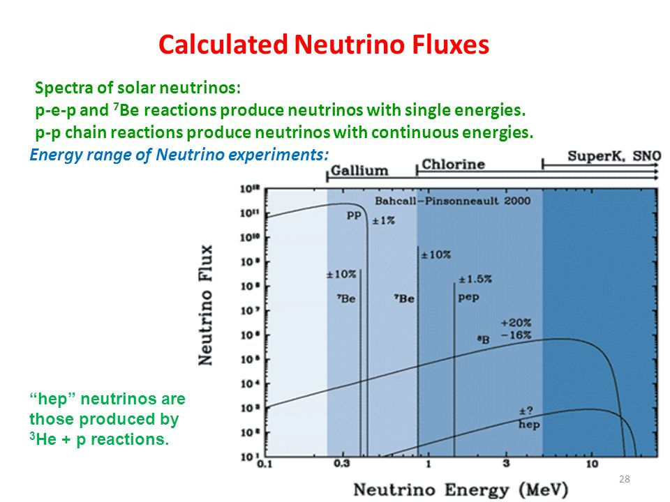 Calculated Neutrino Fluxes Spectra of solar neutrinos: p-e-p and 7 Be reactions produce neutrinos with single energies. p-p chain reactions produce ne