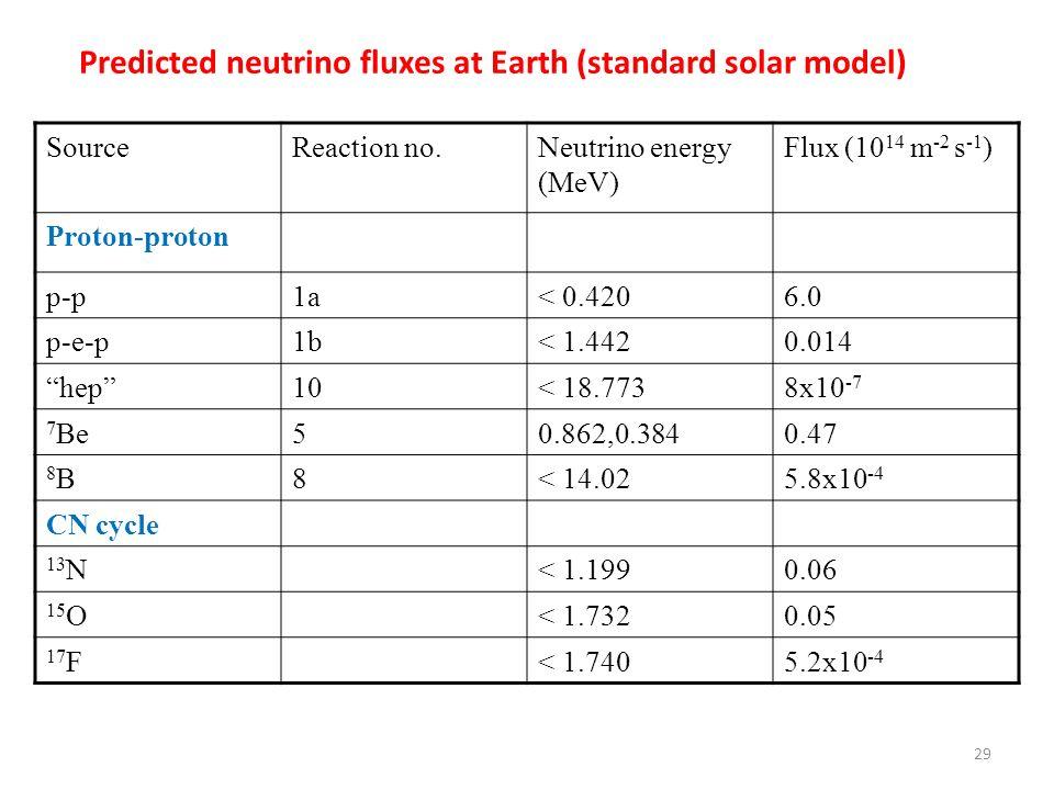 Predicted neutrino fluxes at Earth (standard solar model) SourceReaction no.Neutrino energy (MeV) Flux (10 14 m -2 s -1 ) Proton-proton p-p1a< 0.4206.0 p-e-p1b< 1.4420.014 hep10< 18.7738x10 -7 7 Be50.862,0.3840.47 8B8B8< 14.025.8x10 -4 CN cycle 13 N< 1.1990.06 15 O< 1.7320.05 17 F< 1.7405.2x10 -4 29