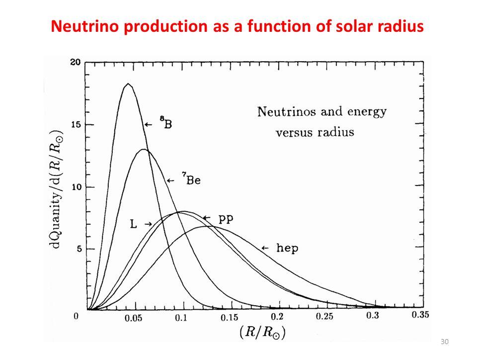 Neutrino production as a function of solar radius 30