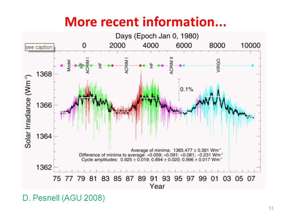 More recent information... 51 D. Pesnell (AGU 2008)