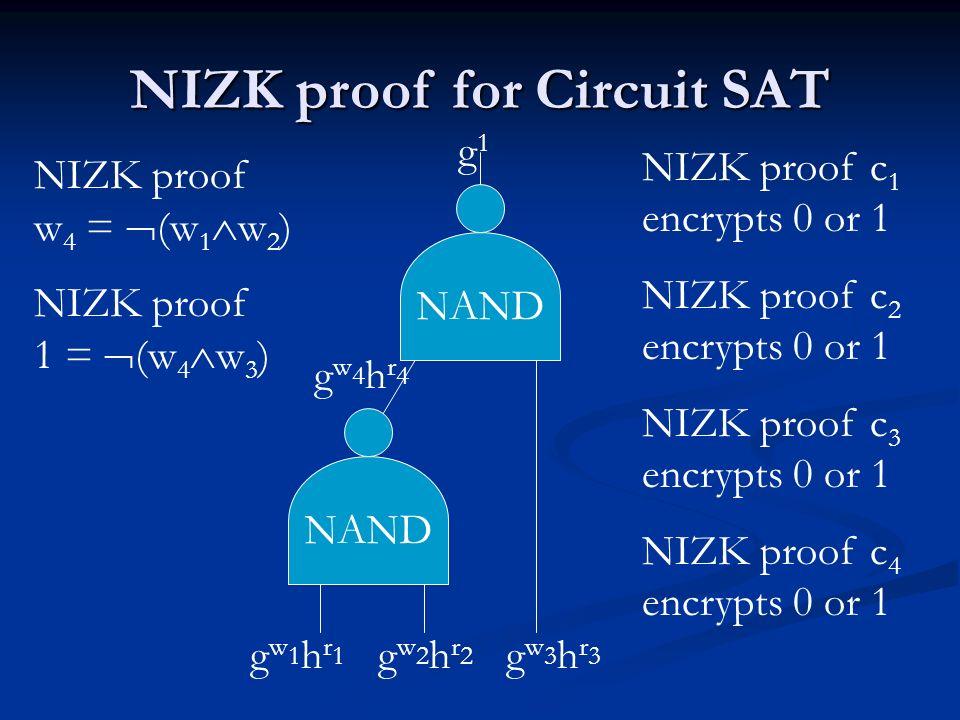 NIZK proof for Circuit SAT g1g1 gw1hr1gw1hr1 gw2hr2gw2hr2 gw4hr4gw4hr4 gw3hr3gw3hr3 NIZK proof c 1 encrypts 0 or 1 NIZK proof c 2 encrypts 0 or 1 NIZK
