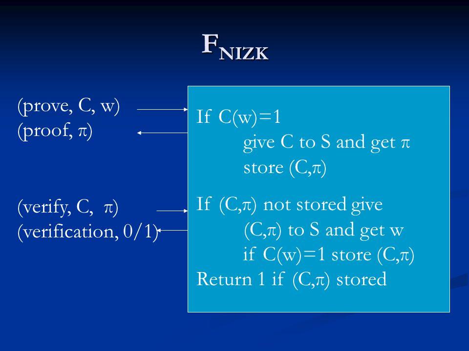 F NIZK (prove, C, w) (proof, π) (verify, C, π) (verification, 0/1) If C(w)=1 give C to S and get π store (C,π) If (C,π) not stored give (C,π) to S and