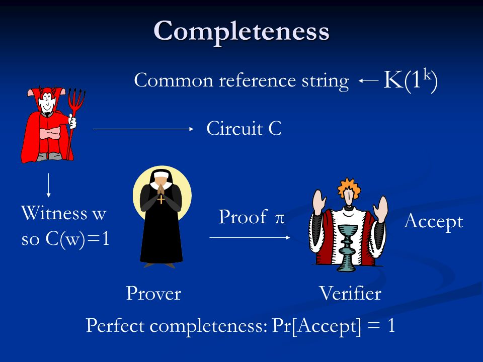 Completeness Perfect completeness: Pr[Accept] = 1 Proof π Accept K(1 k ) Common reference string Circuit C Witness w so C(w)=1 Prover Verifier