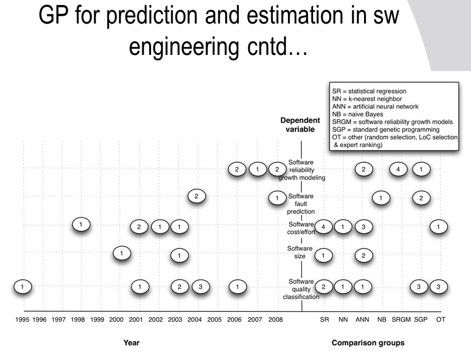 GP for prediction and estimation in sw engineering cntd…