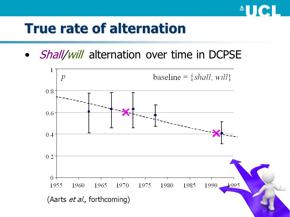 True rate of alternation Shall/will alternation over time in DCPSE (Aarts et al., forthcoming)