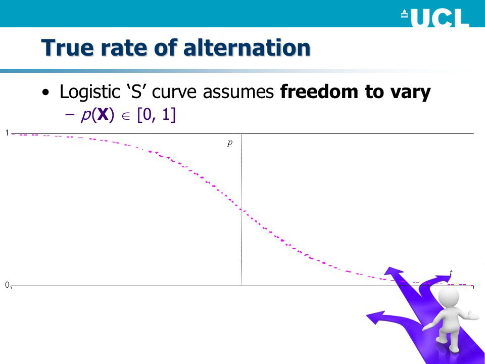 True rate of alternation Logistic S curve assumes freedom to vary –p (X) [0, 1]