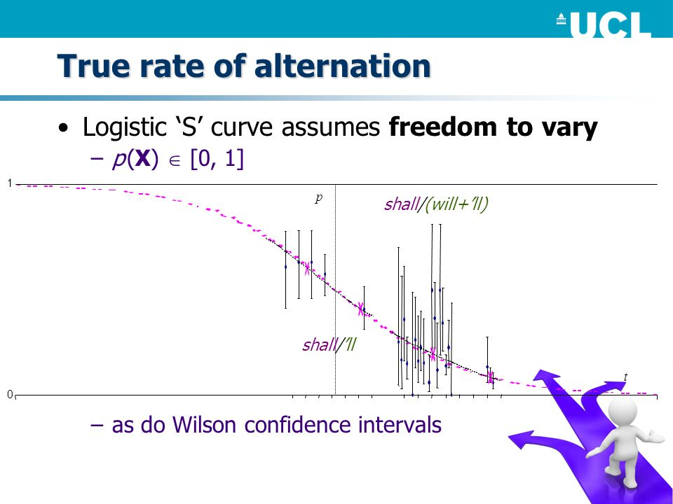True rate of alternation Logistic S curve assumes freedom to vary –p (X) [0, 1] –as do Wilson confidence intervals 0 1 p t shall/(will+ll) shall/ll