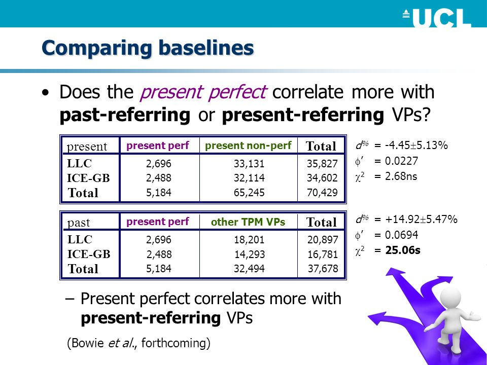 Comparing baselines Does the present perfect correlate more with past-referring or present-referring VPs? –Present perfect correlates more with presen