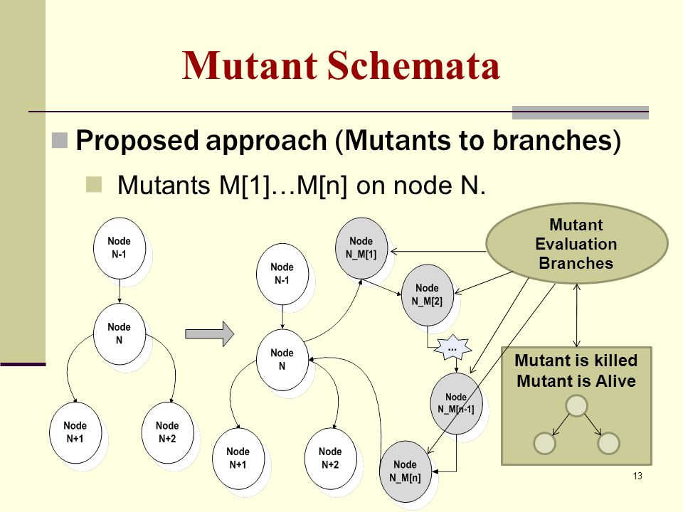Mutant is killed Mutant is Alive Mutant Schemata Proposed approach (Mutants to branches) Mutants M[1]…M[n] on node N.