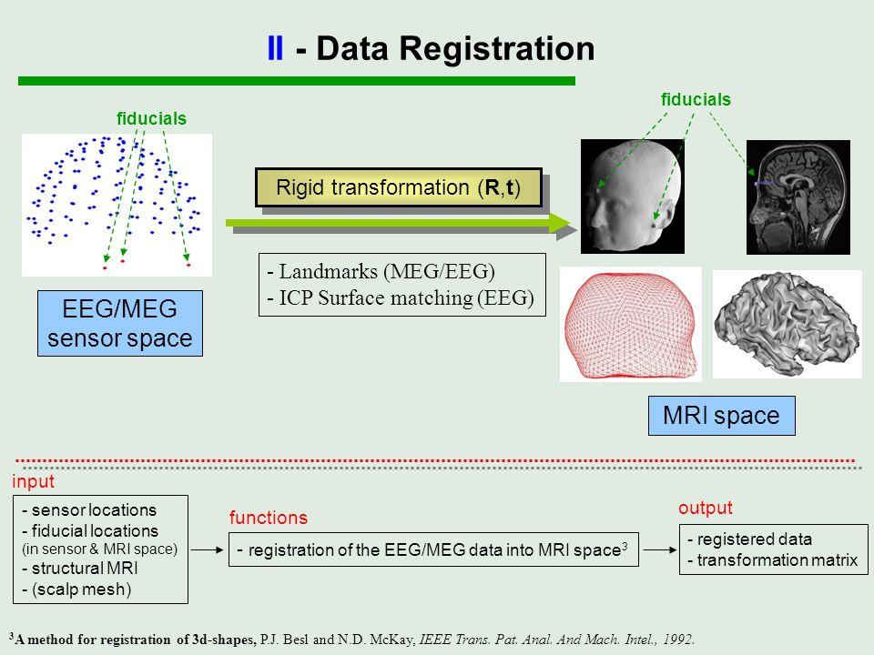 Rigid transformation (R,t) fiducials - sensor locations - fiducial locations (in sensor & MRI space) - structural MRI - (scalp mesh) input - registrat