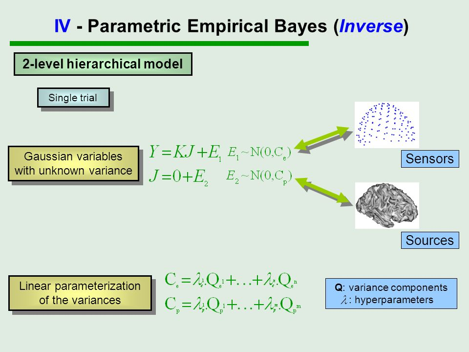 2-level hierarchical model Linear parameterization of the variances Gaussian variables with unknown variance Gaussian variables with unknown variance