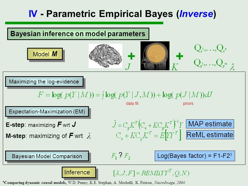Bayesian inference on model parameters Model M ++ E-step: maximizing F wrt J M-step: maximizing of F wrt Maximizing the log-evidence data fitpriors Ex