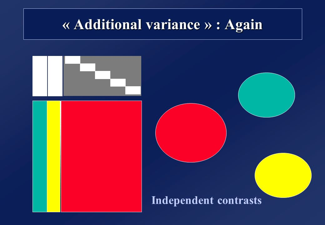 « Additional variance » : Again Independent contrasts
