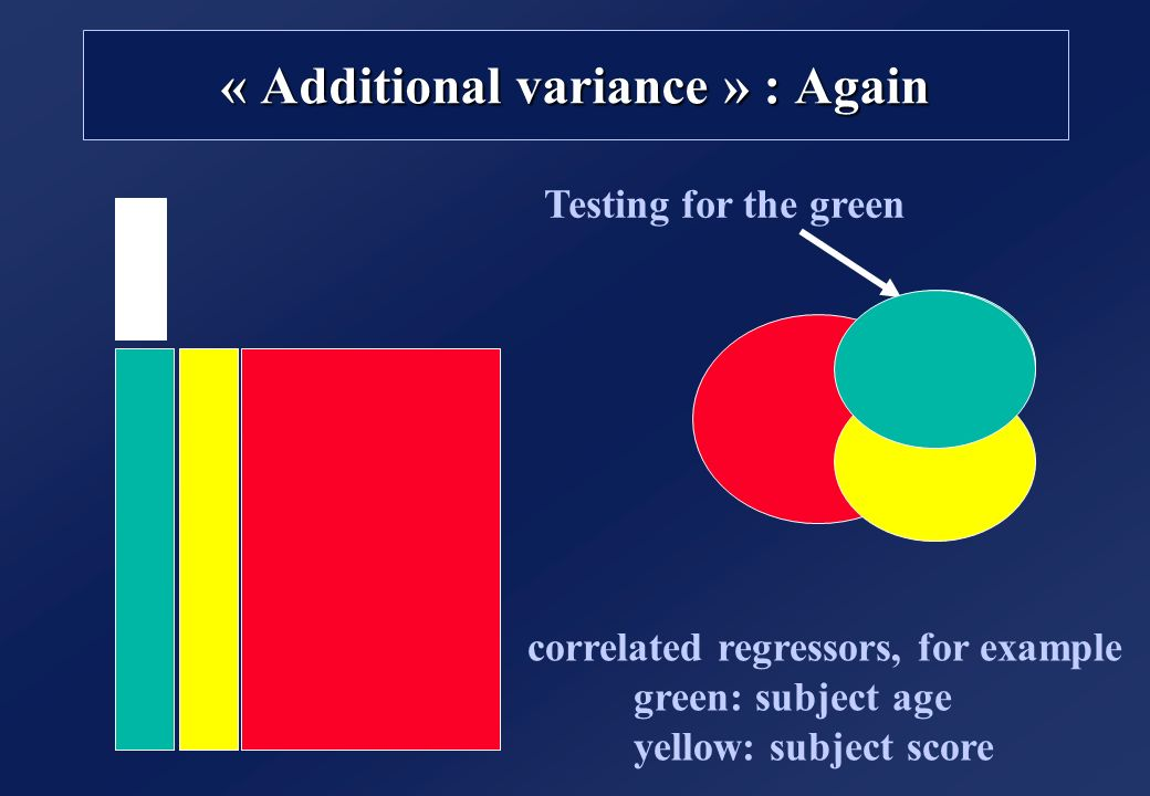 « Additional variance » : Again correlated regressors, for example green: subject age yellow: subject score Testing for the green