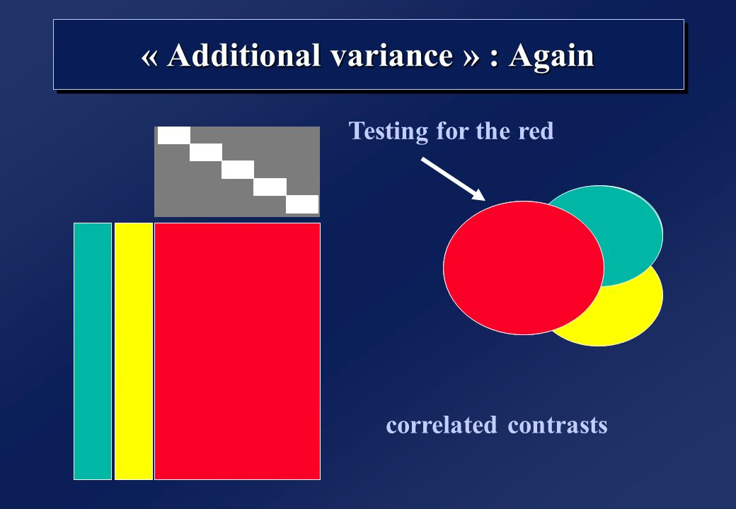 « Additional variance » : Again correlated contrasts Testing for the red